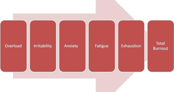 Symptoms-of-burnout-960x510