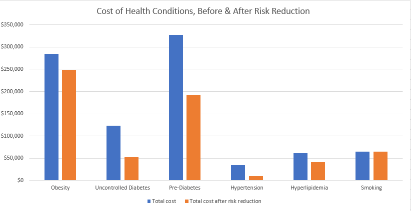 cost of health conditions