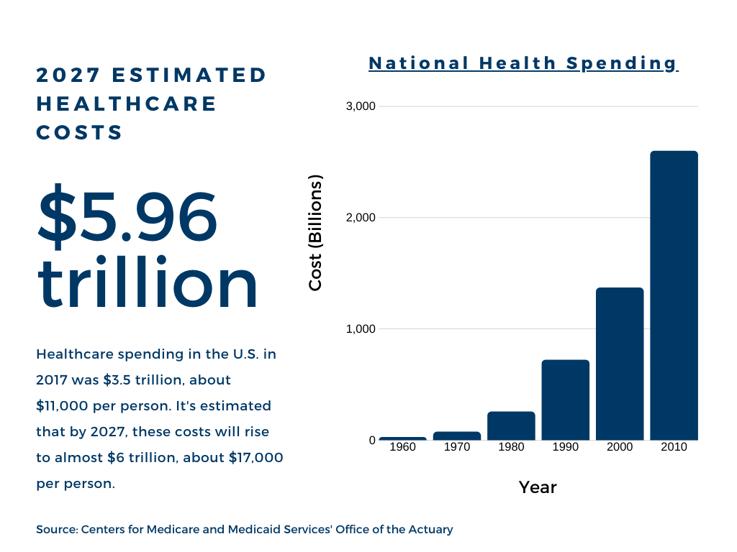 national health spending graph